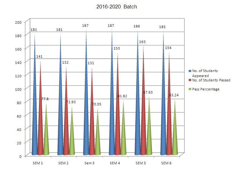 svce_2016-2020