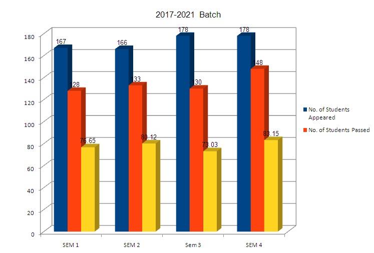 svce_2017-2021